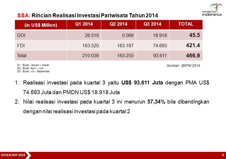 SSA: Rincian Realisasi Investasi Pariwisata Tahun 2014 45.5 421.4