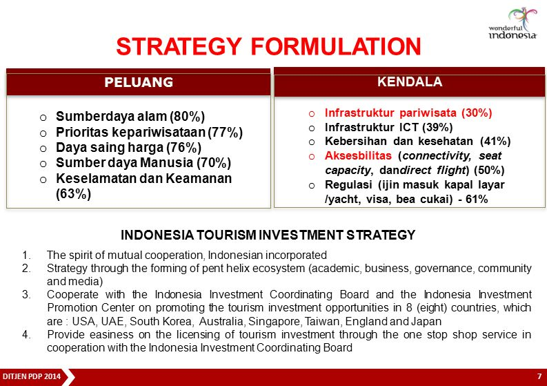 INDONESIA TOURISM INVESTMENT STRATEGY