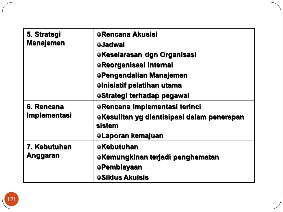 5. Strategi Manajemen Rencana Akusisi. Jadwal. Keselarasan dgn Organisasi. Reorganisasi internal.