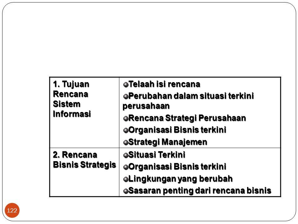 1. Tujuan Rencana Sistem Informasi