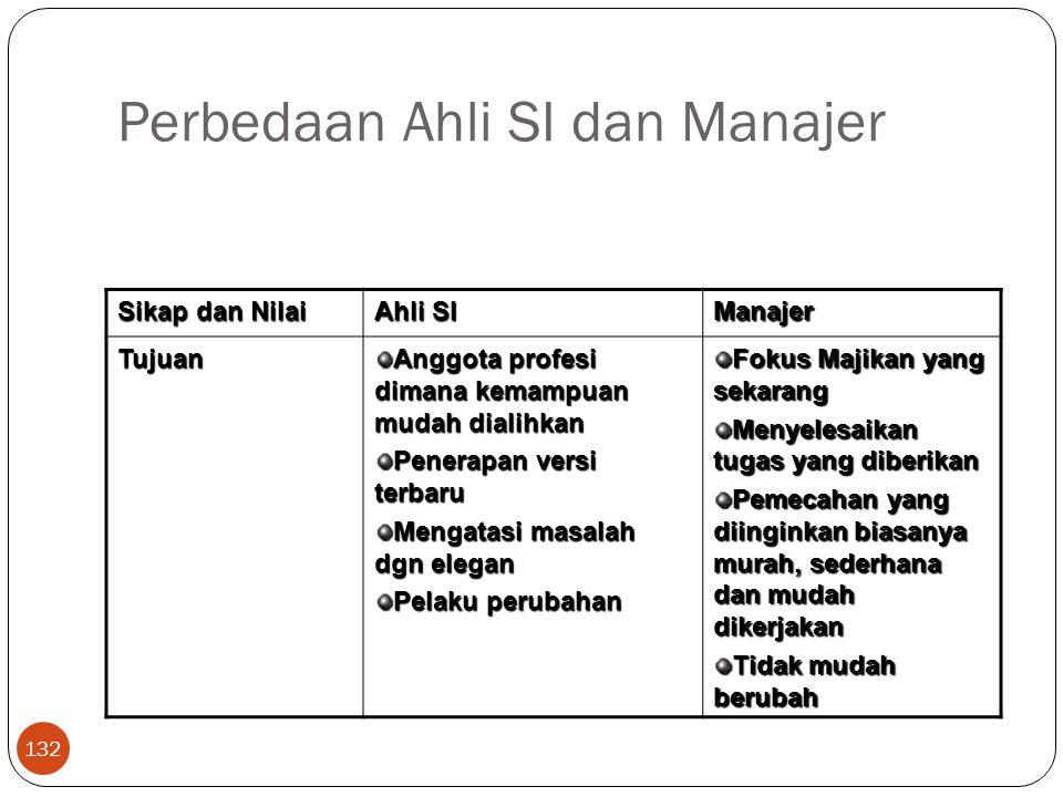 Perbedaan Ahli SI dan Manajer