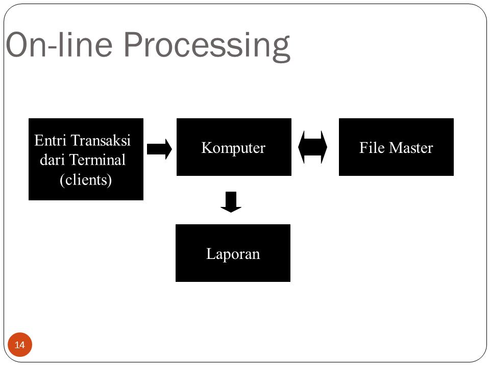 On-line Processing Entri Transaksi dari Terminal (clients) File Master