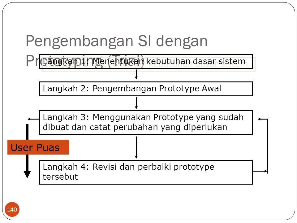 Pengembangan SI dengan Prototyping (Trial)
