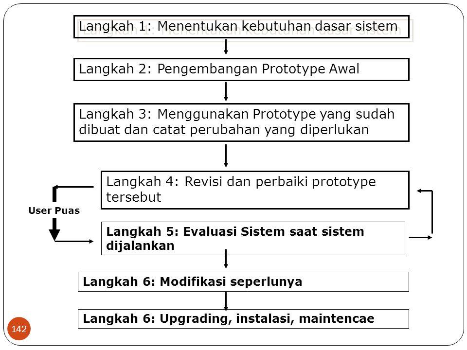 Langkah 1: Menentukan kebutuhan dasar sistem
