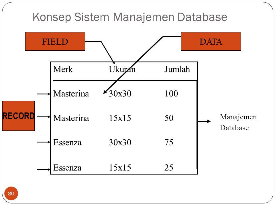 Konsep Sistem Manajemen Database