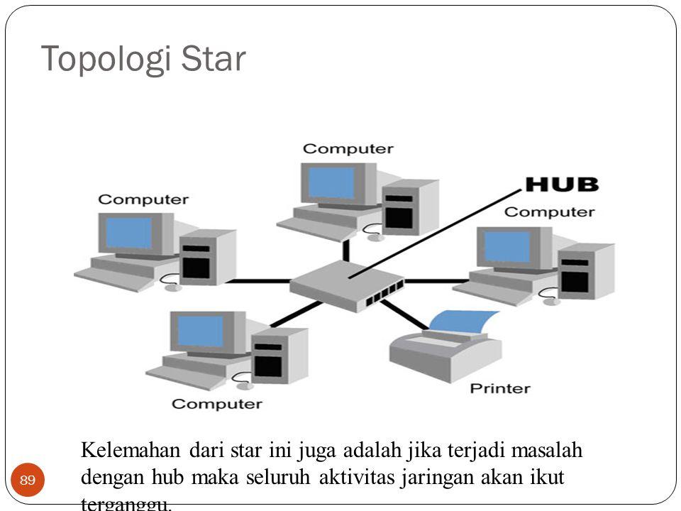 Topologi Star Kelemahan dari star ini juga adalah jika terjadi masalah dengan hub maka seluruh aktivitas jaringan akan ikut terganggu.