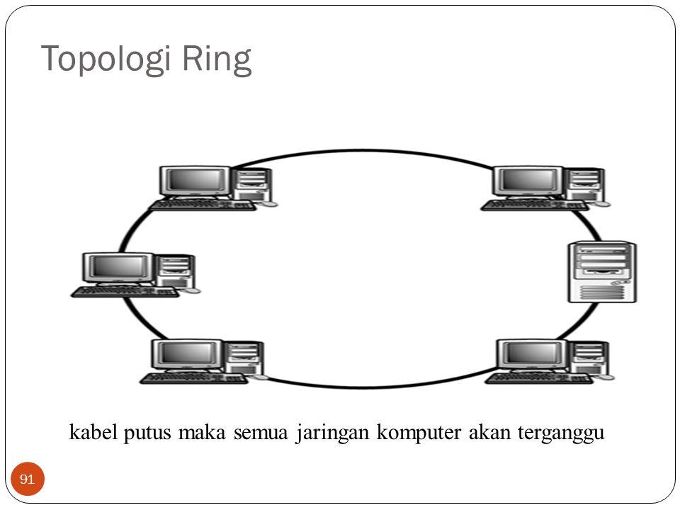 Topologi Ring kabel putus maka semua jaringan komputer akan terganggu