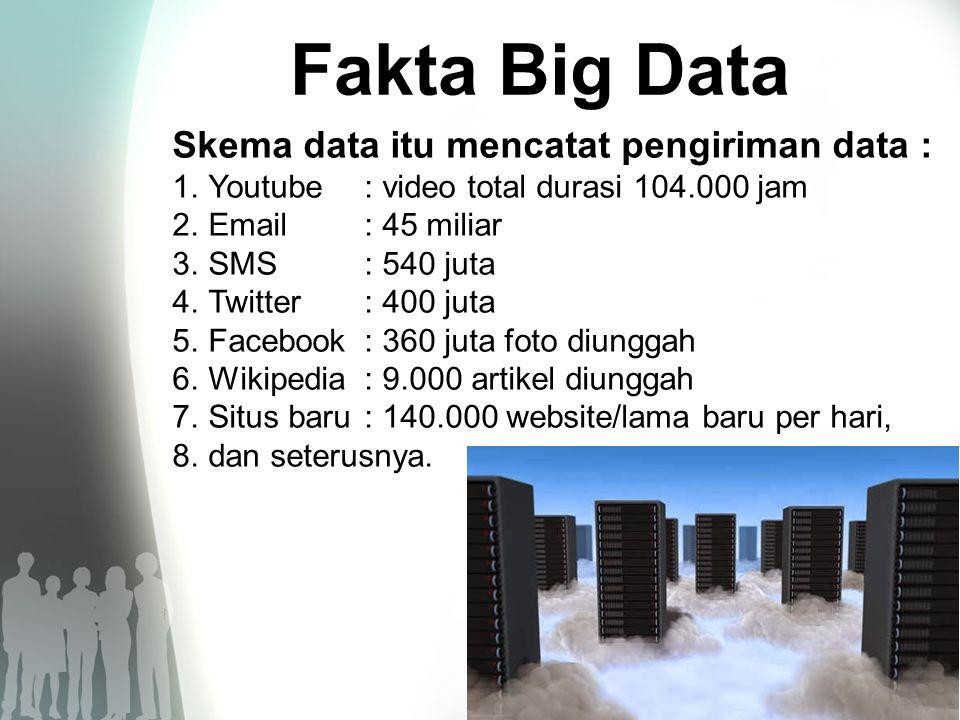 Fakta Big Data Skema data itu mencatat pengiriman data :