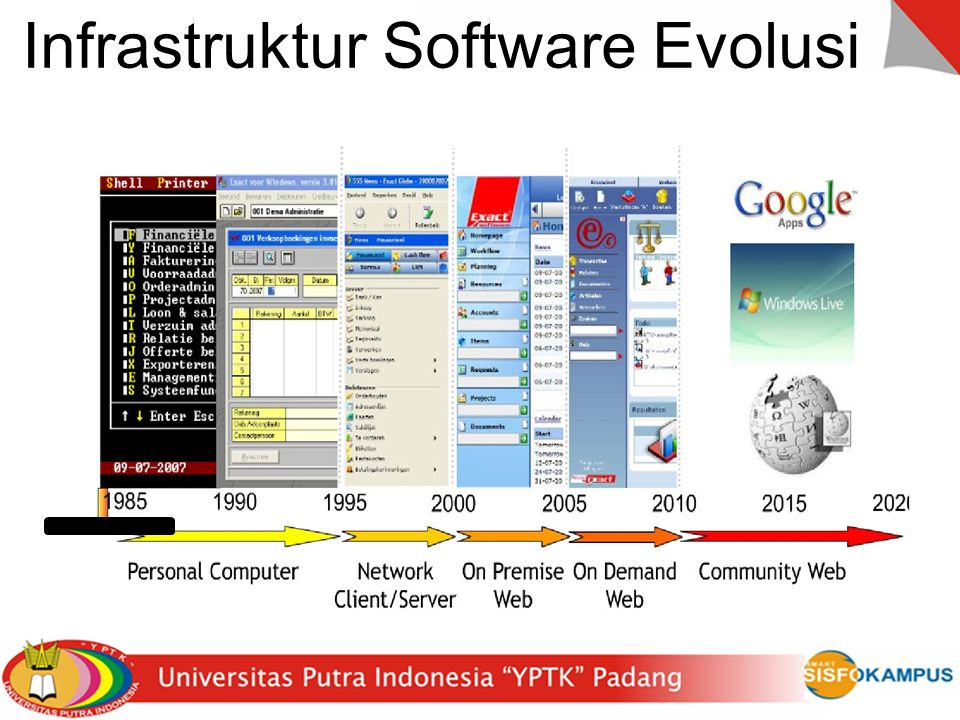 Infrastruktur Software Evolusi
