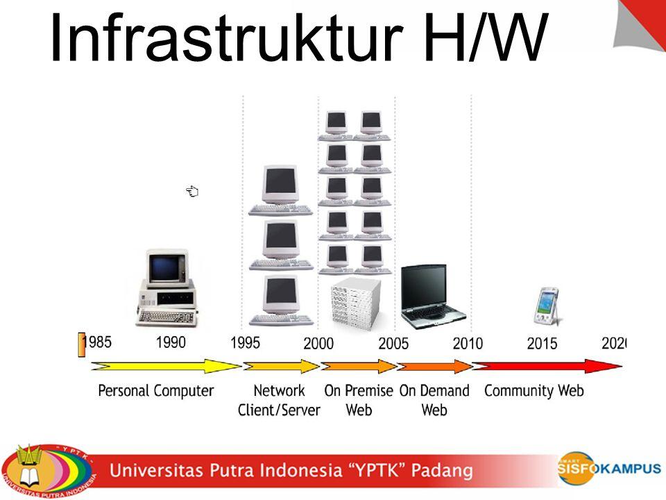 Infrastruktur H/W
