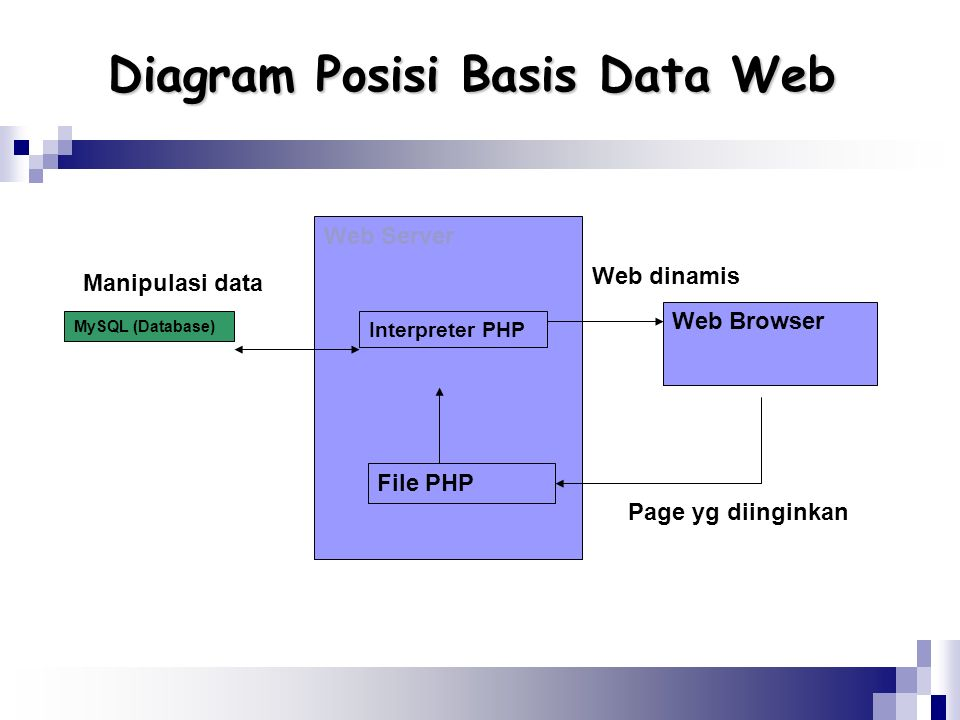 Diagram Posisi Basis Data Web