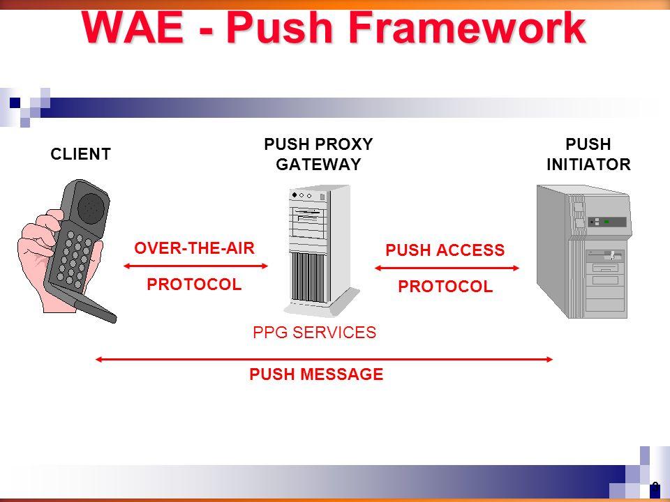 WAE - Push Framework PUSH PROXY GATEWAY PUSH INITIATOR CLIENT