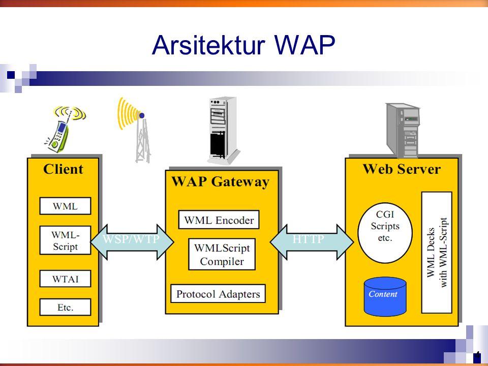 Arsitektur WAP