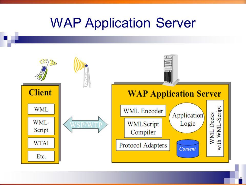 WAP Application Server