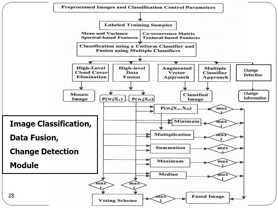 Image Classification, Data Fusion, Change Detection Module
