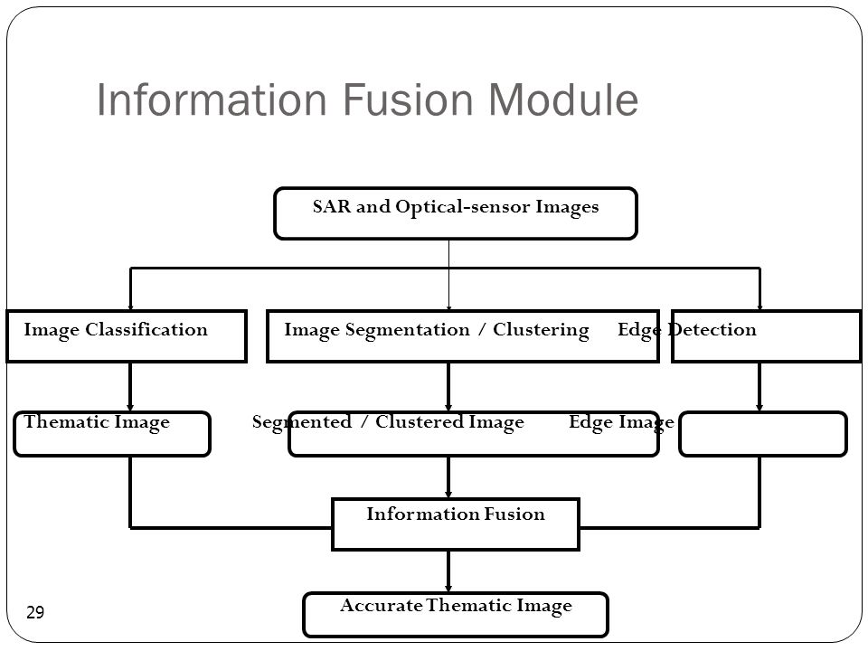 Information Fusion Module