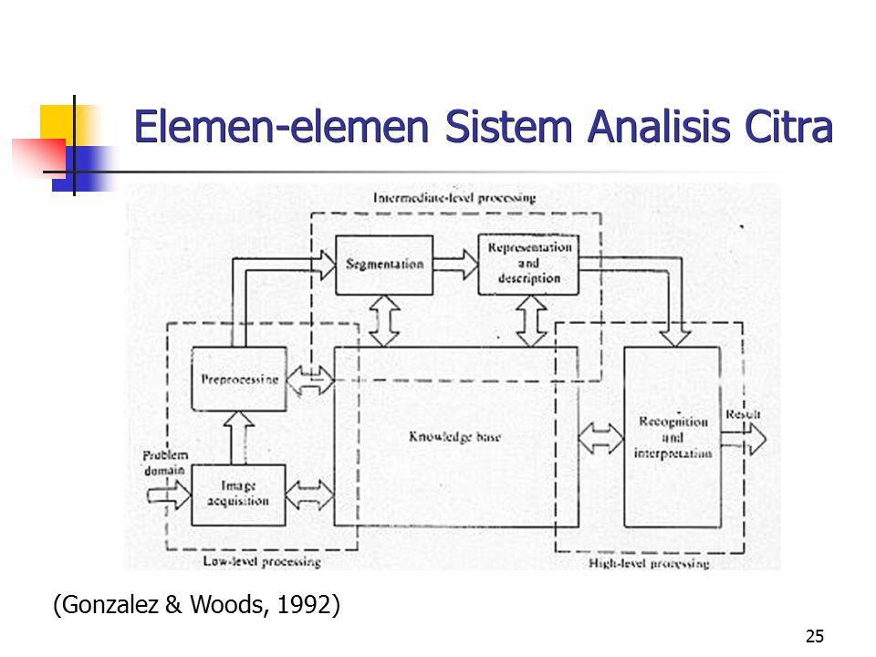 Elemen-elemen Sistem Analisis Citra