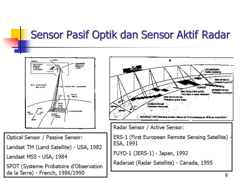 Sensor Pasif Optik dan Sensor Aktif Radar