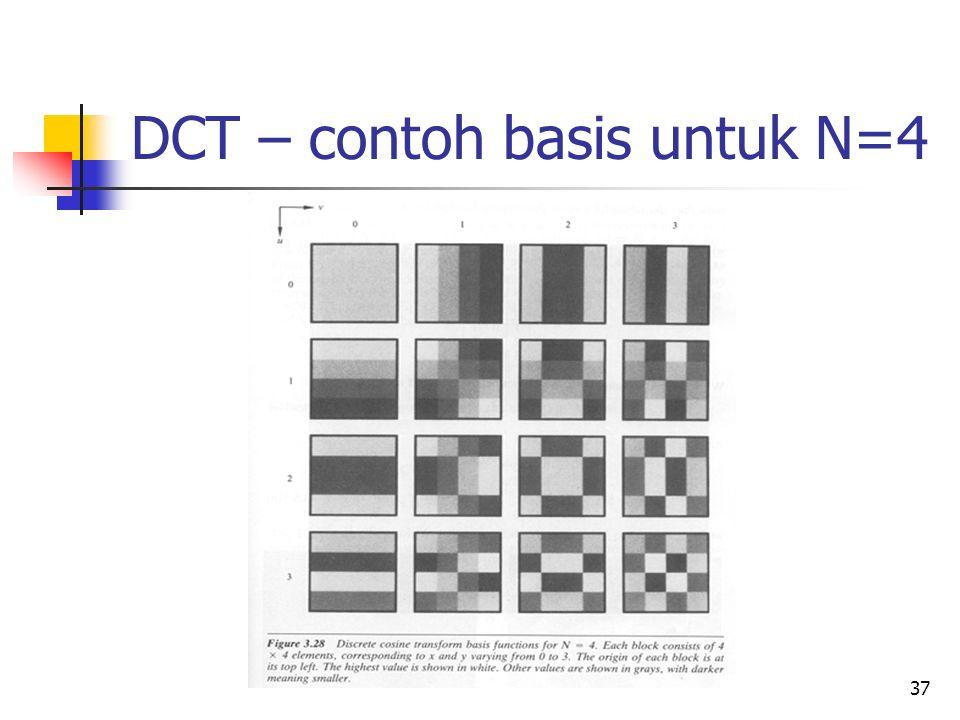 DCT – contoh basis untuk N=4