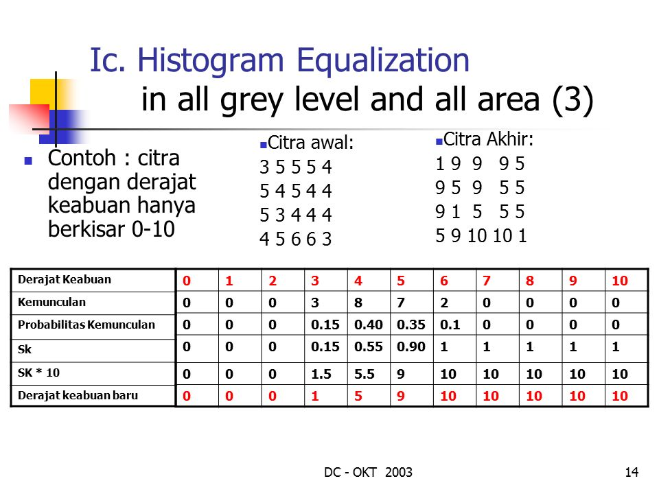 Ic. Histogram Equalization in all grey level and all area (3)