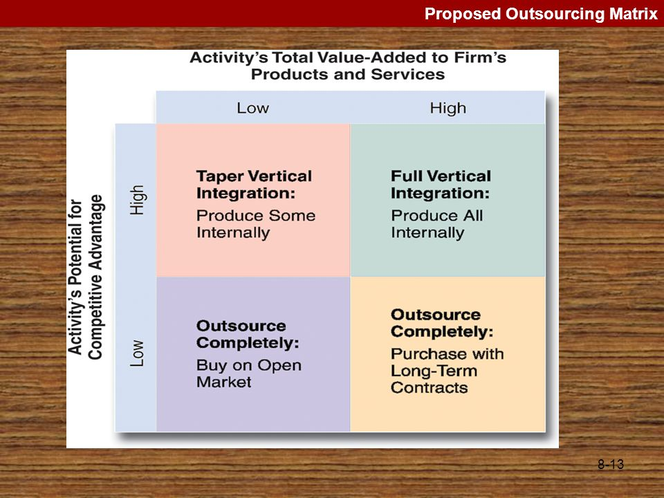 Proposed Outsourcing Matrix