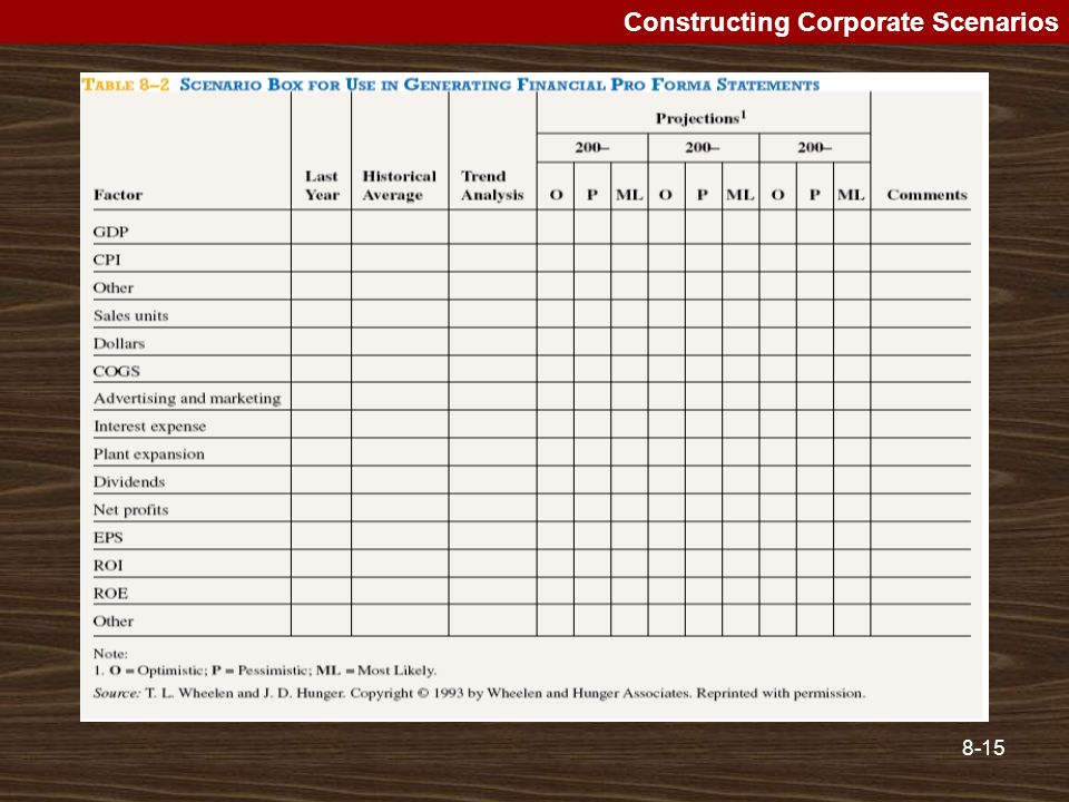 Constructing Corporate Scenarios