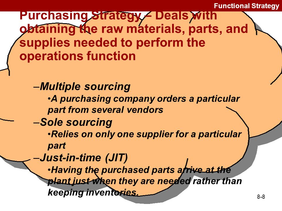 Functional Strategy Purchasing Strategy – Deals with obtaining the raw materials, parts, and supplies needed to perform the operations function.
