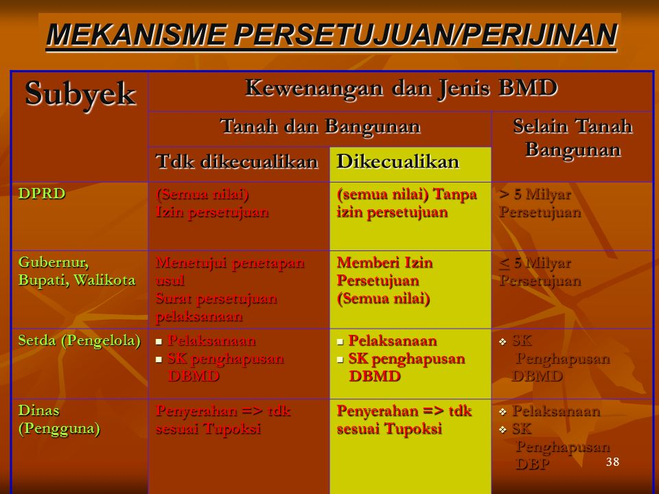 Kewenangan dan Jenis BMD