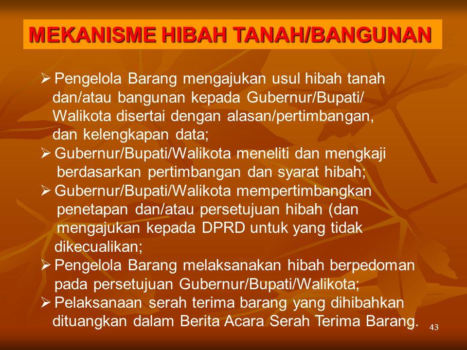 MEKANISME HIBAH TANAH/BANGUNAN