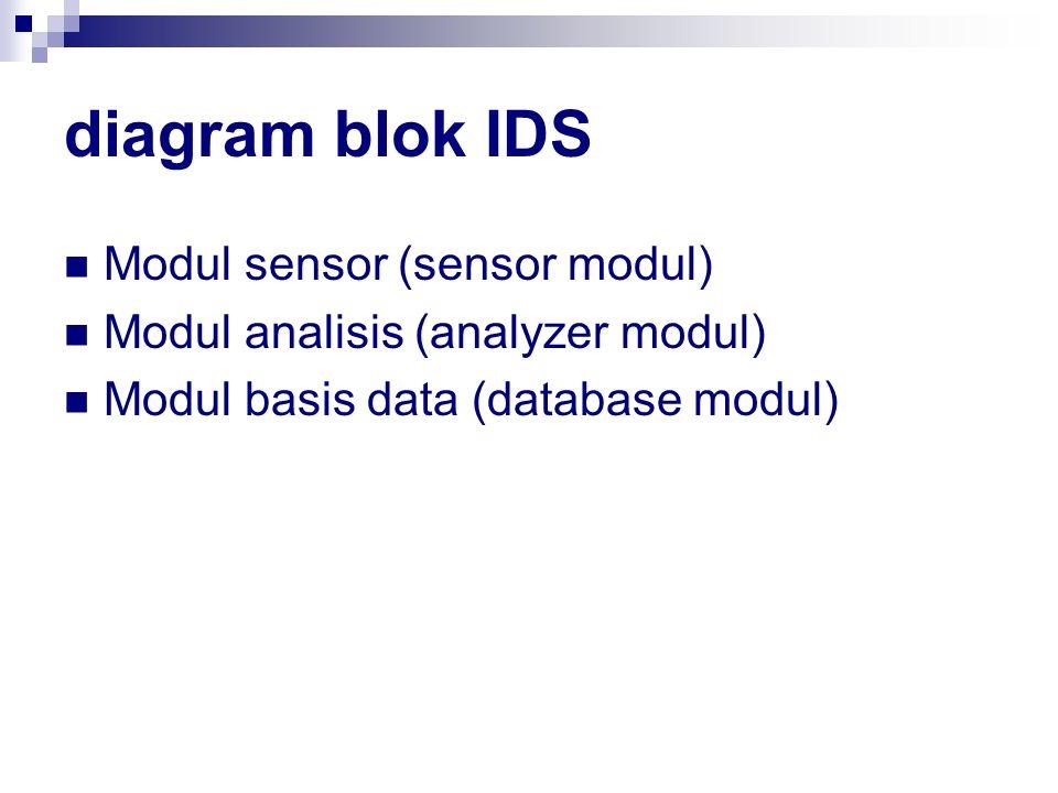 diagram blok IDS Modul sensor (sensor modul)