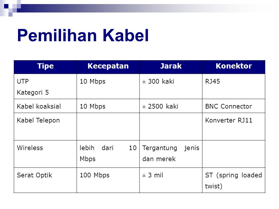 Pemilihan Kabel Tipe Kecepatan Jarak Konektor UTP Kategori 5 10 Mbps