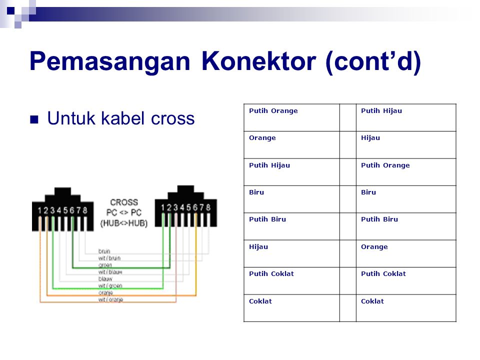 Pemasangan Konektor (cont'd)