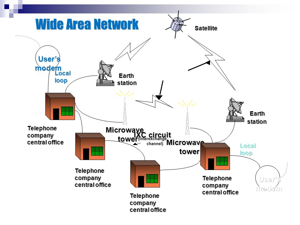 Wide Area Network Earth User's modem IXC circuit Microwave tower