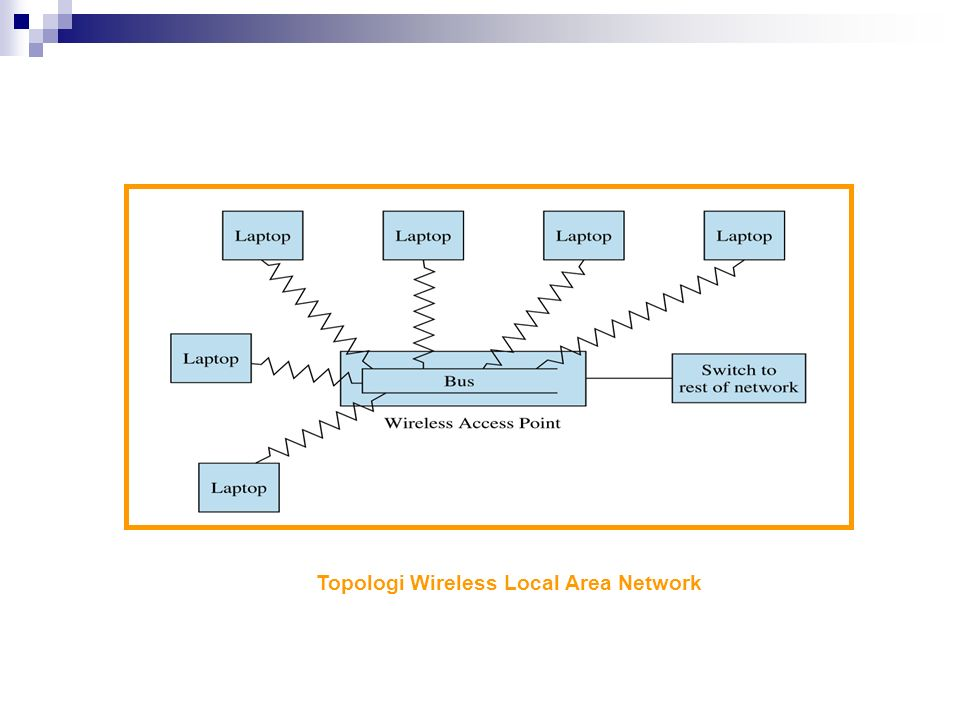 Topologi Wireless Local Area Network