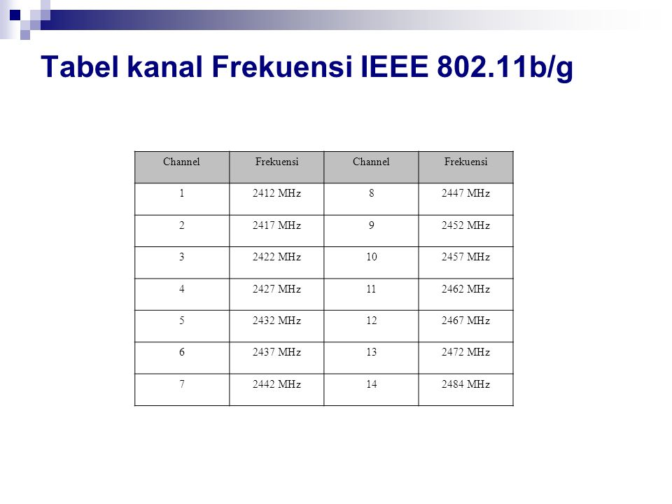 Tabel kanal Frekuensi IEEE 802.11b/g