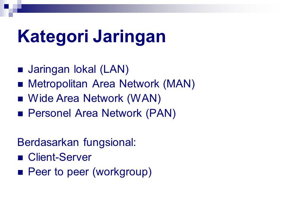 Kategori Jaringan Jaringan lokal (LAN) Metropolitan Area Network (MAN)