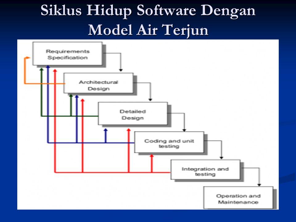 Siklus Hidup Software Dengan Model Air Terjun