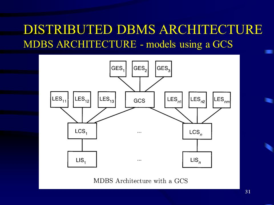 DISTRIBUTED DBMS ARCHITECTURE MDBS ARCHITECTURE - models using a GCS