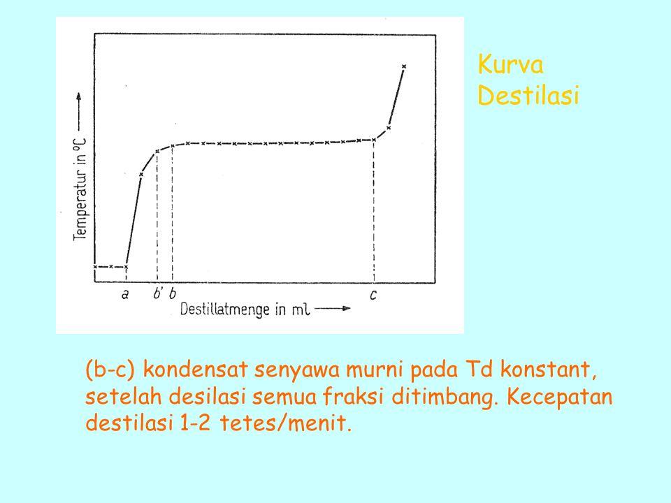 Kurva Destilasi (b-c) kondensat senyawa murni pada Td konstant, setelah desilasi semua fraksi ditimbang.