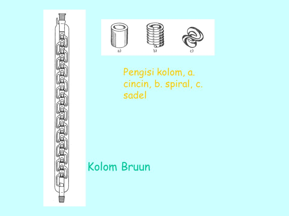 Pengisi kolom, a. cincin, b. spiral, c. sadel