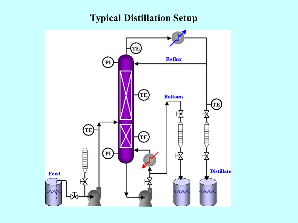 Typical Distillation Setup