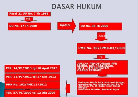 DASAR HUKUM PMK No. 252/PMK.03/2008 Pasal 21 UU No. 7 Th 1983 std