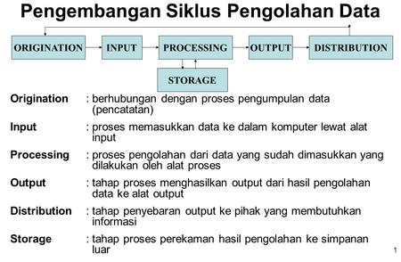 Alat Pengolahan Data Data Processing Ppt Download