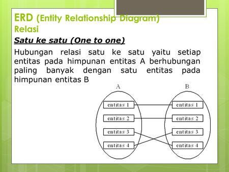 Entity Relationship Diagram Materi Pertemuan Ke 5 6 7 Ppt