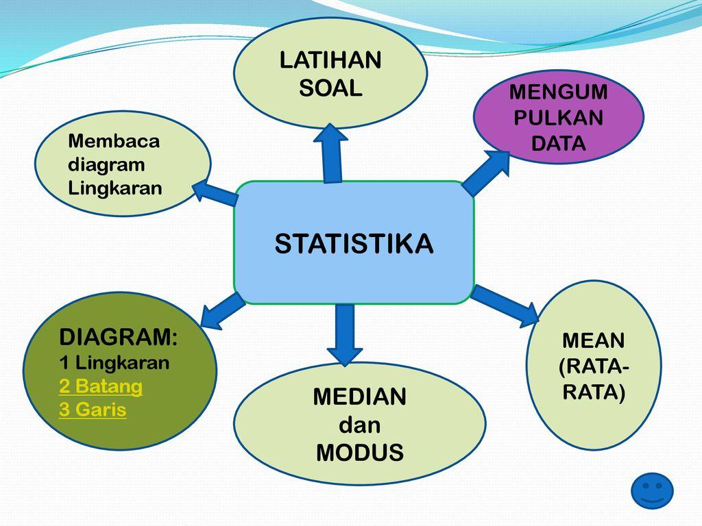 Statistika Latihan Soal Diagram Median Dan Modus Mengumpulkan Data Ppt Download