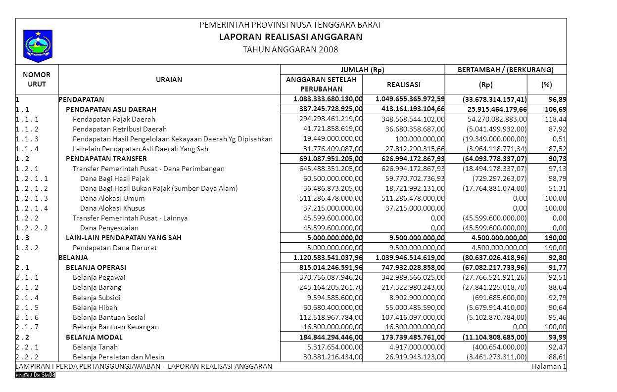 Laporan Realisasi Anggaran Ppt Download