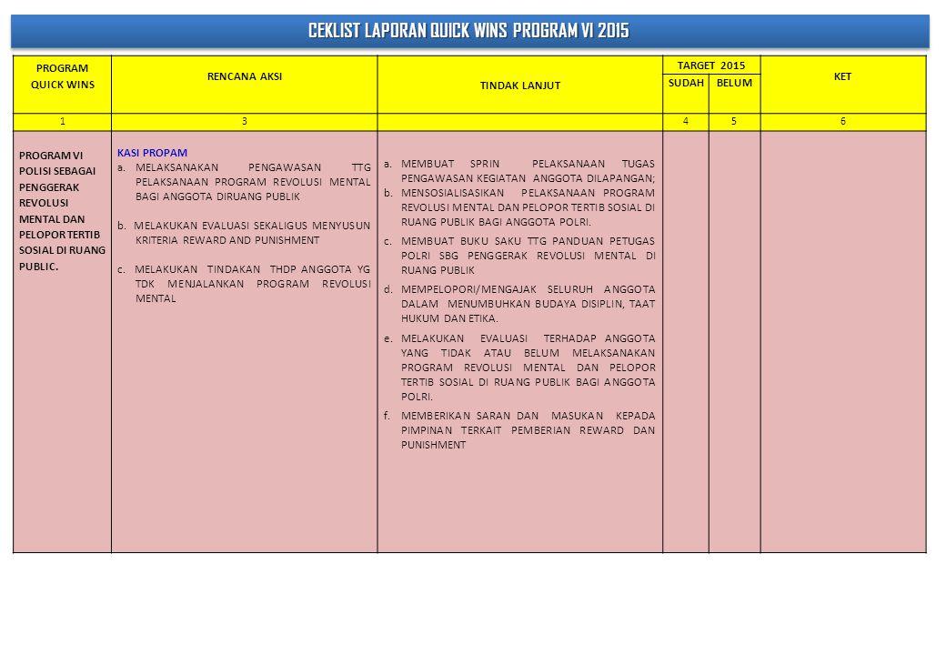 Ceklist Laporan Quick Wins Program Vi Ppt Download