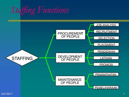 Staffing Functions STAFFING PROCUREMENT OF PEOPLE DEVELOPMENT