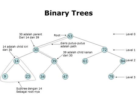 Binary Trees adalah parent