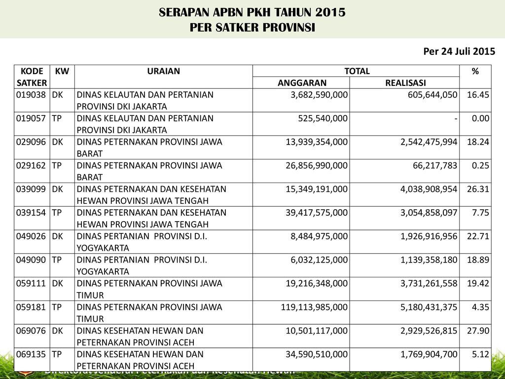 Kementerian Pertanian Ppt Download